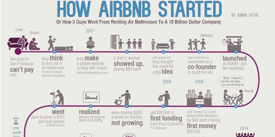 The summary of the Airbnb story and how the unicorn was built, the invaluable lessons from the founders